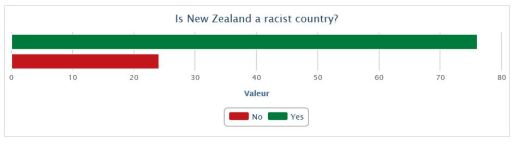 Is New Zealand a racist country