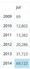 E2NZ's stats for July from 2009 to the present