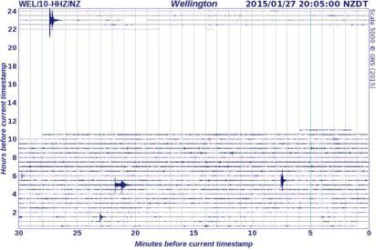 Wellington quake drum