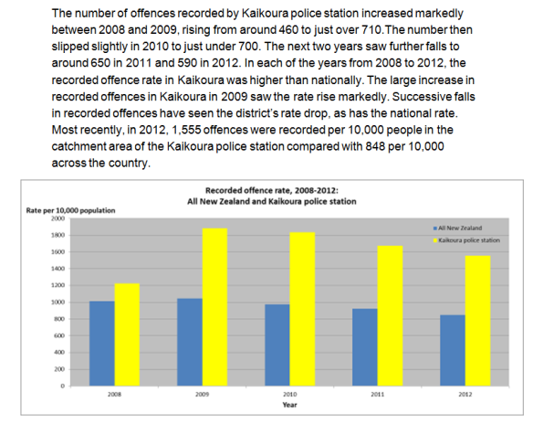 kaikoura crime rates