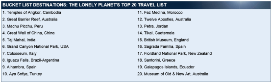 Lonely Planet bucket list