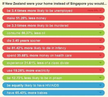 singapore comparisson
